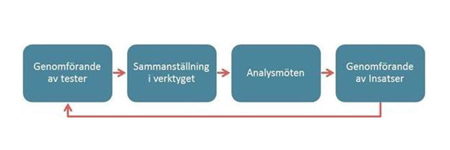 Bild med fyra rutor över stegen i Digilys. Steg 1: Genomförande av tester, steg 2. Sammanställning i verktyget, Steg 3 Analysmöten, Steg 4 Genomförande av insatser.