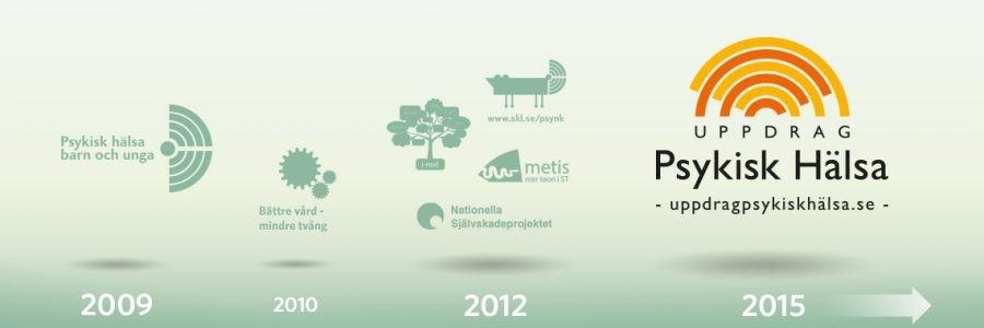 Visar vilka projekt som genomförts från starten 2009.