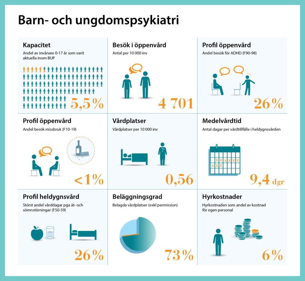 Infografik med statistikuppgifter om BUP 2018