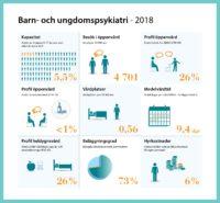 Infografik som visar på statistik kring Barn- och ungdomspsykiatrin år 2018