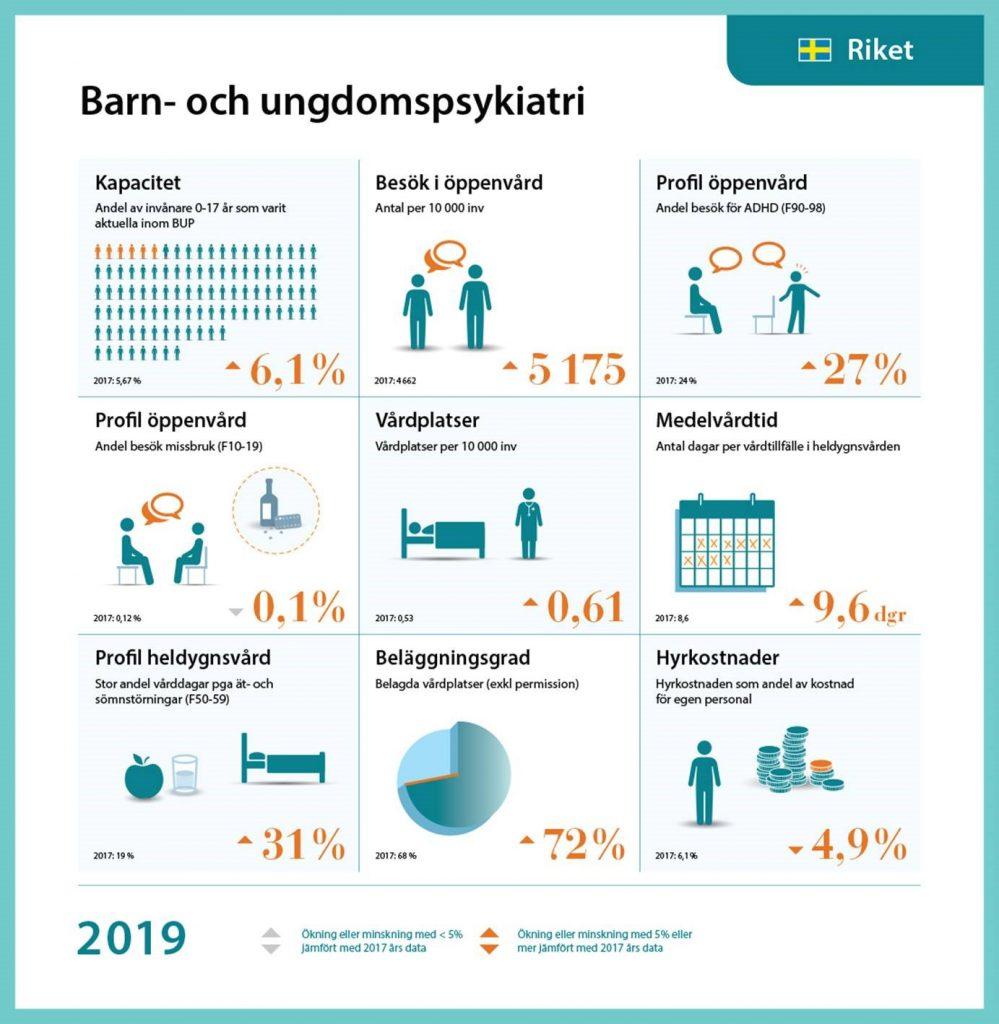 Statistik och status för BUP 2019